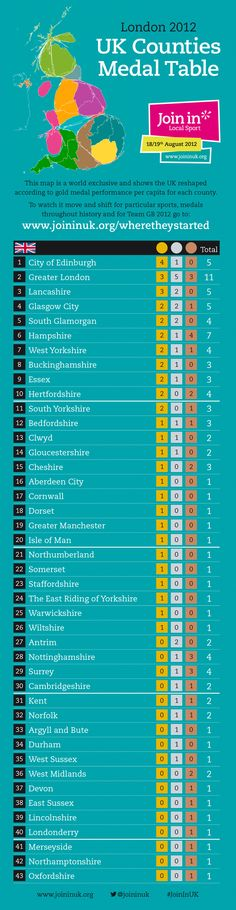 Check out the London 2012 UK Counties Medals Table!    Where did your county come?    http://joininuk.org/wheretheystarted