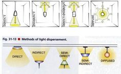 types of lighting fixtures - Google Search