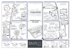 ShiftIN Partners' business model, mapped using Alexander Osterwalder's Business Model Canvas