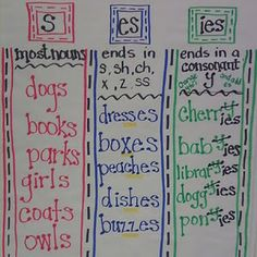 Anchor chart for plural nouns. definitely going to use this to teach plural nouns in French. Teaching Grammar, Teaching Language Arts, Teaching Writing, Teaching English, Teaching Ideas, Grammar Activities, Math Writing, Teaching Vowels, Grammar Games