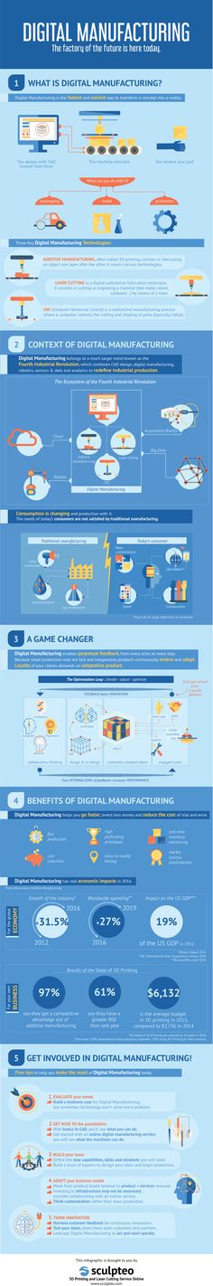 Presenting our Infographic: Digital Manufacturing is Here Today! Courtesy of Sculpteo