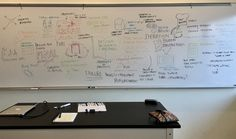 Design Thinking | by PB Hastings  End of semester class mind map