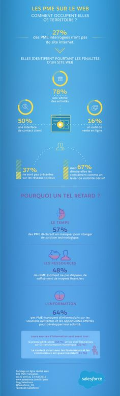 Infographie | Les PME à la traîne sur le web