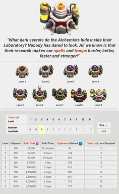 Research lab Clash Of Clans Troops, Leo, Minecraft Medieval, All We Know, Free Gems, Just For Fun, Pikachu, Geek Stuff, Fan Art