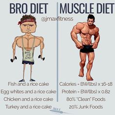 BRO DIET VS MUSCLE DIET by @jmaxfitness - Bro diets suck are not fun and are not sustainable for 99% of the people reading this. - Which means you probably shouldn't be doing a bro diet. - Instead I recommend a flexible diet. One where you track your macros (Calories and protein). For calories use the formula in the image above. So if you're 150lbs eat between 2400 - 2700 Calories per day. For protein if you're 150lbs eat a minimum of 123g of protein per day. - From these calories at least…