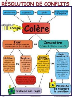 Affiche résolution de conflits | Scolart 6 Sigma, Education Positive, Burn Out, Conflict Resolution, Emotional Intelligence, French Language, Positive Attitude, Self Improvement, Kids And Parenting