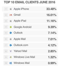 Top email clients June 2016