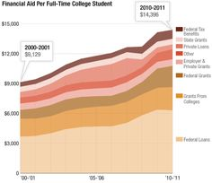 Yes college costs are rising but it's good to remember that financial aid is keeping pace. All the more reason to fill out a FAFSA! Scholarships For College Freshmen, Grants For College, College List, Financial Aid For College, Online College, College Fun, College Students, Financial Literacy, Georgia College