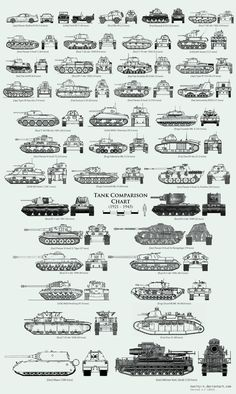 Tanks of WWII size comparison chart Army Vehicles, Armored Vehicles, Ww2 Panzer, Luftwaffe, George Patton, Tank Armor, Armored Fighting Vehicle, Ww2 Tanks, Battle Tank