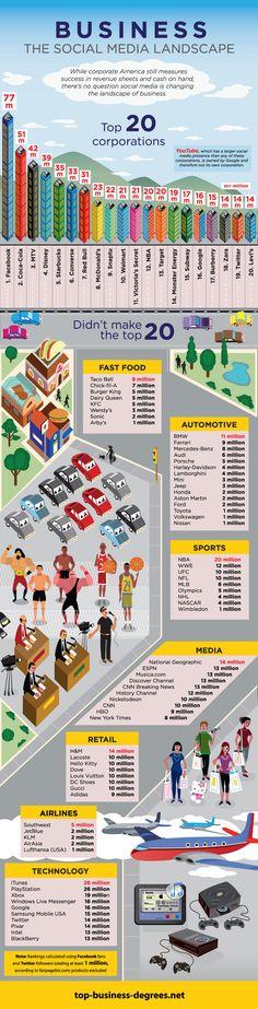 Las empresas con mayor presencia en Redes Sociales #infografia #infographic #socialmedia