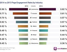 Étude : l'évolution de l'engagement Facebook entre 2013 et 2014