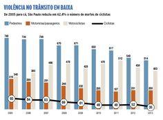 Gráfico sobre violência no transito em baixa