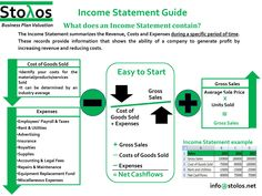 Income Statement Guide Profit And Loss Statement, Income Statement, Financial Statement, Accounting Classes, Accounting And Finance, Business Management, Business Planning, Cpa Exam, Bookkeeping Business