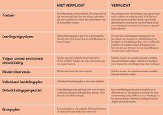 Wat moet wel en wat moet niet van onderwijsinspectie www.topwijs.nl
