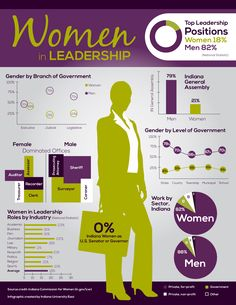 Women in Leadership infographic reveals different statistics of women in the workplace.