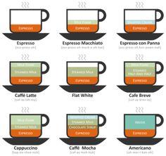 カフェに行くと、メニューのバリエーションが多すぎて混乱してしまうこと、ありますよね。でも、大丈夫。実は、コーヒーのバリエーションは3つの要素が基本。その量や配合、使い方の違いによって、味わいや名前が変わってくるのです。