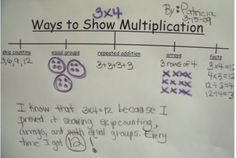 Different ways to show multiplication