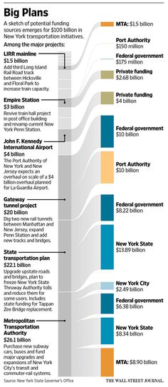 Major transportation projects loom in New York, but funding remains an issue http://on.wsj.com/1V8JsjZ