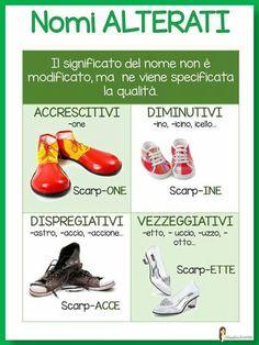 . Italian Grammar, Italian Vocabulary, Italian Language, Learn To Speak Italian, Learning Italian, Primary School, Teacher, Harvard University, Curiosity