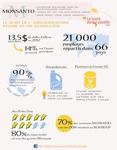 La Santé dans l'Assiette: Fiche pratique - Monsanto résumé en une infographie Massage Benefits, Health Benefits, Massage Pressure Points, Massage For Men, Shiatsu, Primary Care Physician, Stress Disorders, Sugar Detox, Healthy Skin Care