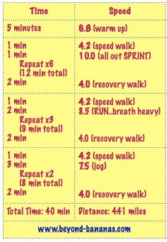sprint/run/jog/walk--Add some incline on recovery walks too! Strength Training Workouts, High Intensity Interval Training, Running Workouts, Walking Workouts, Best Workout Routine, Workout Challenge, Crossfit Inspiration, Fitness Inspiration, Fitness Goals
