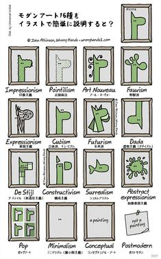 Modern Art Simplified, or when illustrator WrongHands is having fun explaining modern art with a single image, from Impressionism to Art Nouveau, t. Art Nouveau, Classe D'art, Illustrator, Constructivism, Art Classroom, Elementary Art, Teaching Art, Abstract Expressionism, Art School