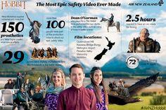Безопасность в самолете и хоббиты https://mensby.com/video/entertainment/4793-the-most-epic-safety-video-ever-made  Air New Zealand использовала для рекламы актеров и декорации из трилогии «Хоббит». В рекламе можно увидеть стандартные советы по безопасности в самолете.