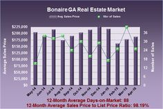 What are Bonaire GA Homes Worth in April 2015