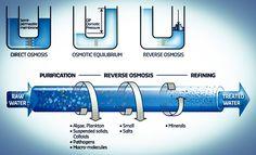 Reverse osmosis su arıtma sistemlerinin genel çalışma prensipleri ve faydalarının neler olduğu konusunda ayrıntılı reverse osmosis bilgileri paylaştık.