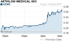 Point Roberts, WA, New York, NY - August 7, 2013 (Investorideas.com newswire) Investorideas.com, an investor research portal specializing in investing ideas in leading sectors including biotech and medical technology stocks, issues a technical trading alert for Aethlon Medical, Inc. (OTCQB: AEMD). The stock had a technical breakout and a significant 5 day run.