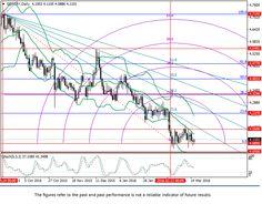 GBP/TRY: Fibonacci analysis