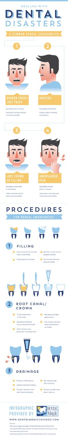 Patients suffering from broken teeth or decayed teeth can find relief with fillings. Dentists remove the decayed portion and use various materials to rebuild it. Read about other procedures for dental emergencies by clicking over to this Chicago dentist infographic.