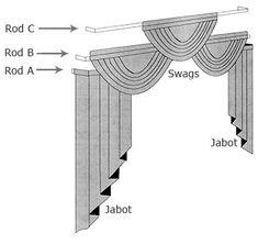 Learn All About Swags Jabots What Size Do I Need