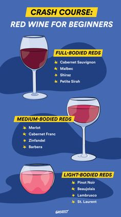Don't Know a Beaujolais from a Babera? We Got You - May be a fun wine party to pair them with the food mentioned! Red Wine for Beginners: Everything Yo - Cabernet Sauvignon, Malbec Wine, Red Wine For Beginners, Wein Parties, Wine Facts, Wine Chart, Chateauneuf Du Pape, Wine Tasting Party, Wine Guide