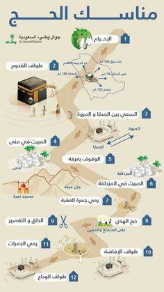 Islam Beliefs, Duaa Islam, Islam Hadith, Islamic Teachings, Islam Religion, Islamic Dua, Islam Muslim, Allah Islam, Islam Quran