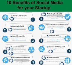 Twitter 10 benefits of #socialmedia for a #startup