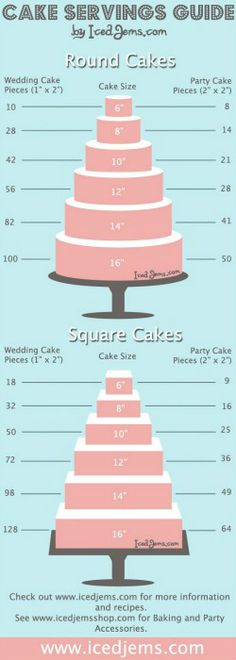 Cake guide.. probably go with square seems more logical for a bride on a budget!!