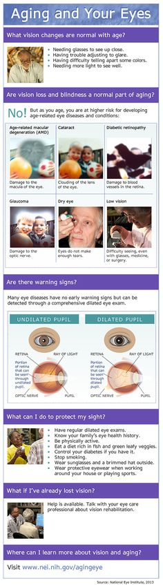 To finish up our focus on Age-Related Macular Degeneration(AMD)/Low Vision Awareness Month we wanted to share with you this infographic on aging and your eyes from the National Eye Institute. As we all know, as you age your eye sight can reduce in clarity but some changes are not part of aging but disease and need to be addressed. Be sure to read over the steps you can take to protect your sight.
