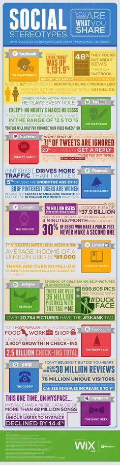 This is What Social Media Sites Would Look Like in a High -- #Social media stereotypes. You are what you share. #infographic