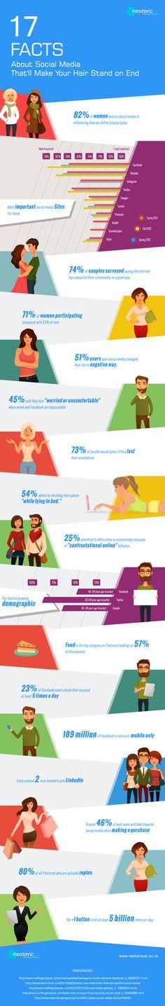 17 facts about Social Media #infografia #infographic #socialmedia