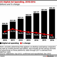 US Digital Ad Spending to Top $37 Billion in 2012 as Market Consolidates – eMarketer Newsroom