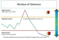 Horeweg, A. (2018).De traumasensitieve school: Window of Tolerance