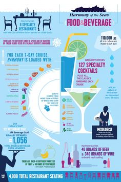 harmony of the seas infographic F and B