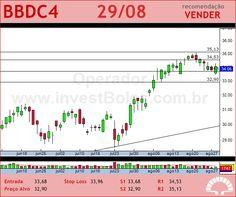 BRADESCO - BBDC4 - 29/08/2012 #BBDC4 #analises #bovespa