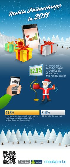 """Have you sent a tweet or clicked a """"Like"""" for charity lately?  For the average mobile user, one third of us have done so or will do so."""