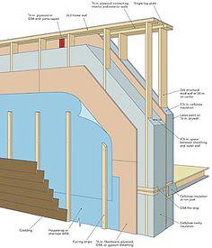 Lstiburek's Ideal Double-Stud Wall - Fine Homebuilding Article +++++