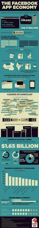 La economía de las aplicaciones de Facebook. | #SocialMedia #apps