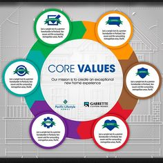 Core Values Poster by Pixel-Biz