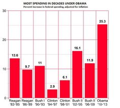 The stunning chart that shows the Obama spending binge really happened. Wait til we see the next three years. Reagan Bush, Big Government, Conservative Politics, Document Sharing, Economics, Clean House, Obama, Bar Chart, Facts