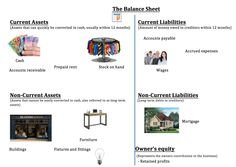 This is an excellent resource to use to teach students balance sheets. It is simple and uses images to demonstrate examples of each section. This allows more than one multiple intelligence to be activated.